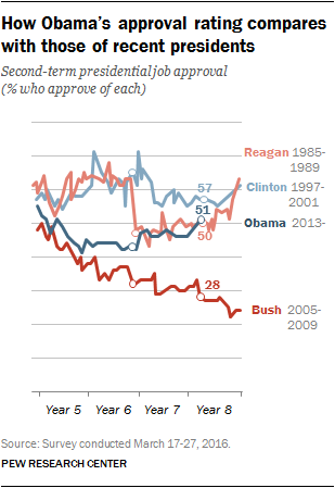 How Obama's approval rating compares with those of recent presidents