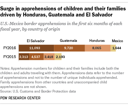 Surge in apprehensions of children and their families driven by Honduras, Guatemala and El Salvador