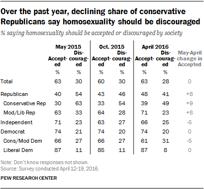 Over the past year, declining share of conservative Republicans say homosexuality should be discouraged