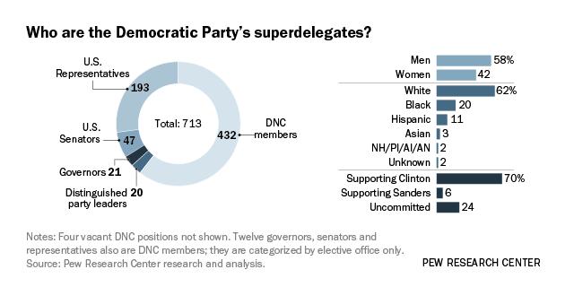 Who Are The Democratic Superdelegates Pew Research Center - Delegates and superdelegates