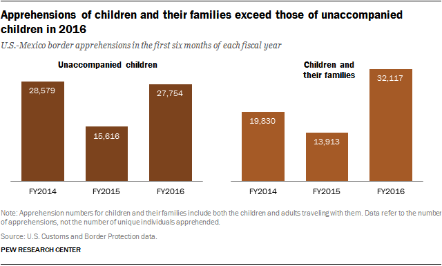 Apprehensions of children and their families exceed those of unaccompanied children in 2016