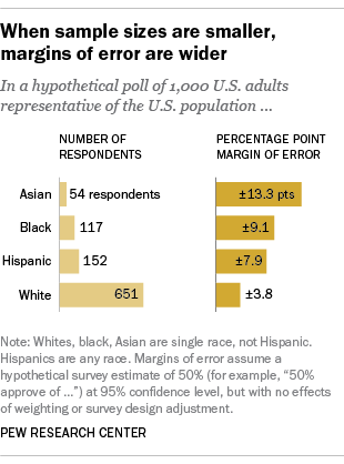 Margins of error by race and ethnicity