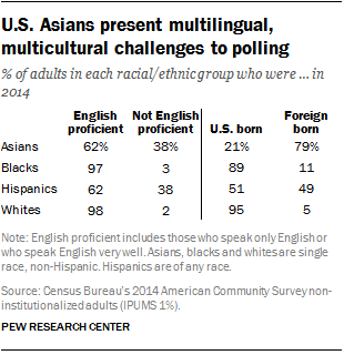 U.S. Asians present multilingual, multicultural challenges to polling