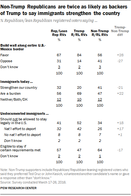 Non-Trump Republicans are twice as likely as backers of Trump to say immigrants strengthen the country