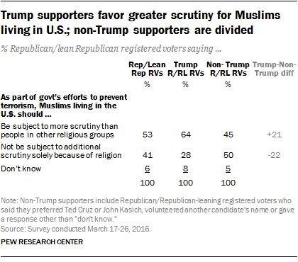 Trump supporters favor greater scrutiny for Muslims living in U.S.; non-Trump supporters are divided