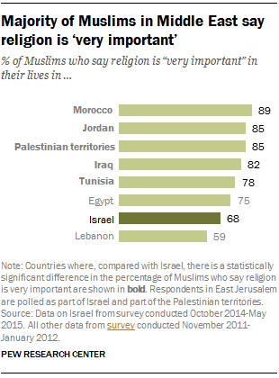 Majority of Muslims in Middle East say religion is 'very important'