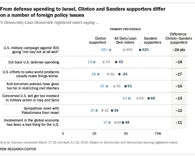 From defense spending to Israel, Clinton and Sanders supporters differ on a number of foreign policy issues