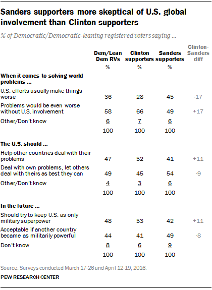Sanders supporters more skeptical of U.S. global involvement than Clinton supporters