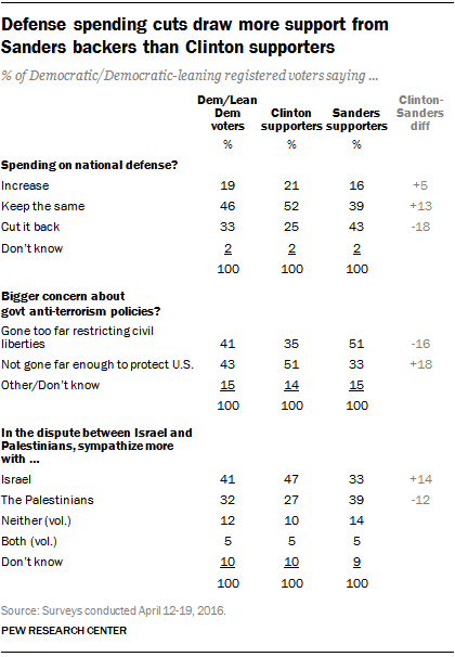 Defense spending cuts draw more support from Sanders backers than Clinton supporters