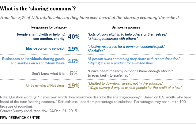 What is the 'sharing economy'?