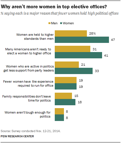 Why aren't more women in top elective office?