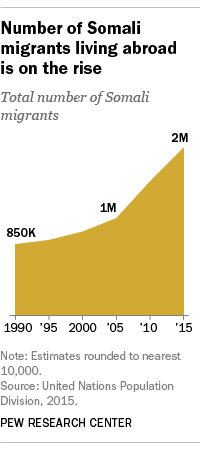 Number of Somali migrants living abroad