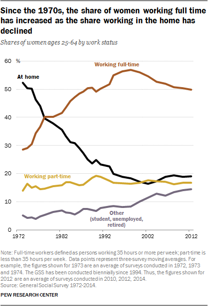 Since the 1970s, the share of women working full time has increased as the share working in the home has declined