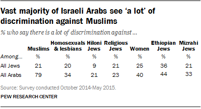 Vast majority of Israeli Arabs see 'a lot' of discrimination against Muslims