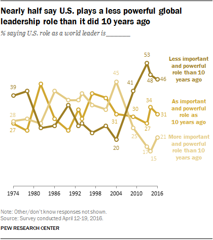 Nearly half say U.S. plays a less powerful global leadership role than it did 10 years ago