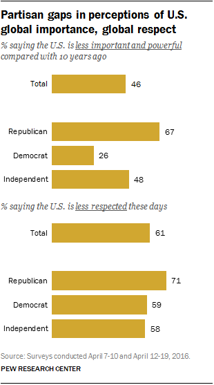 Partisan gaps in perceptions of U.S. global importance, global respect