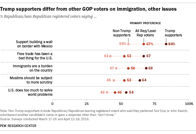 Trump supporters differ from other GOP voters on immigration, other issues