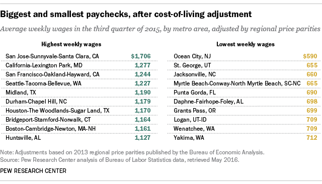Biggest and smallest U.S. paychecks, after cost-of-living adjustment
