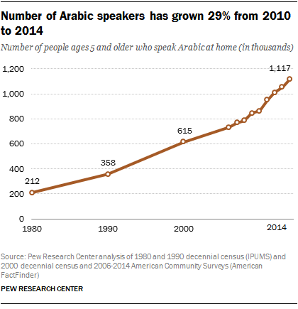 The challenges of translating the U.S. census questionnaire into Arabic