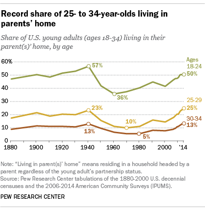Living St Home increase in living with parents driven by those ages 25 34 non