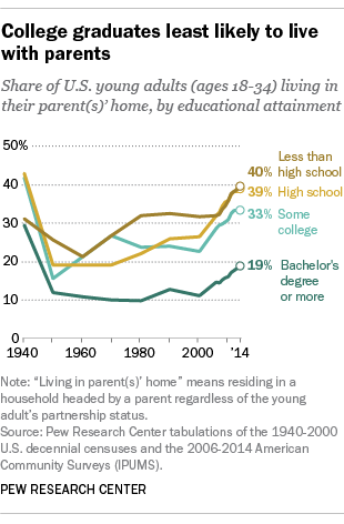 College graduates least likely to live with parents