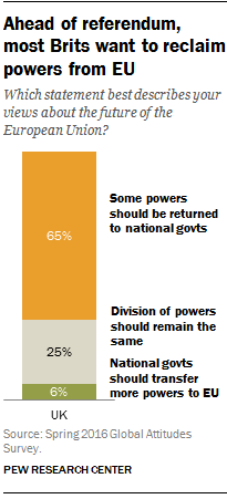 Ahead of referendum, most Brits want to reclaim powers from EU