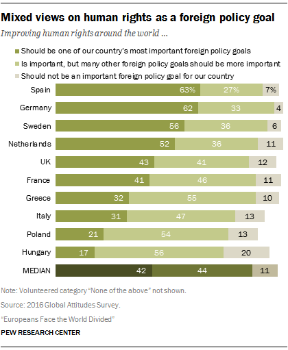 Mixed views on human rights as a foreign policy goal