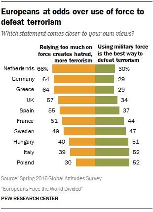 Europeans at odds over use of force to defeat terrorism