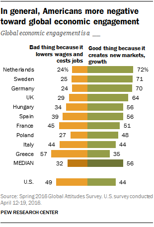 In general, Americans more negative toward global economic engagement