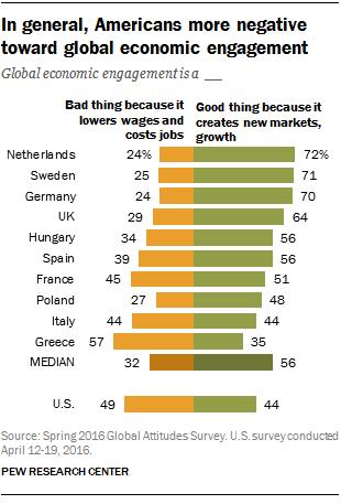In general, Americans more negative toward global economic engagement