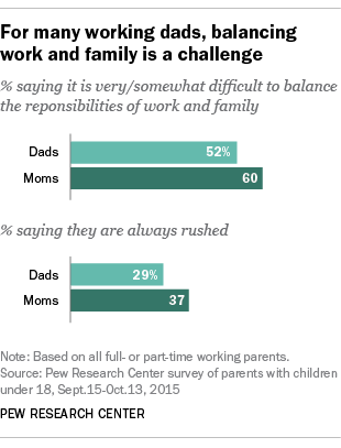 For many working dads, balancing work and family is a challenge