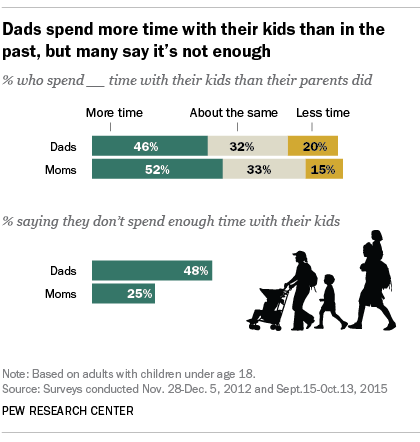 Dads spend more time with their kids than in the past, but many say it's not enough