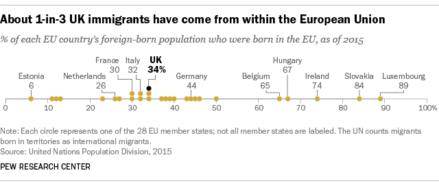 About 1-in-3 UK immigrants have come from within the European Union