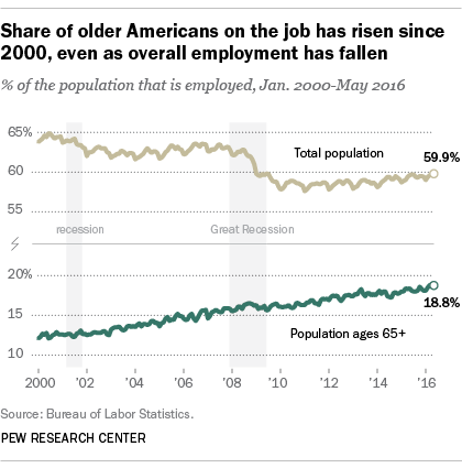 Share of older Americans on the job has risen since 2000, even as overall employment has fallen