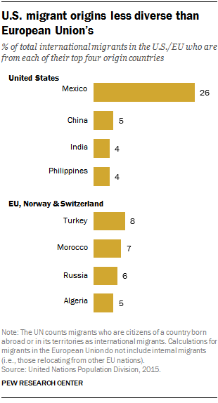 U.S. migrant origins less diverse than European Union's