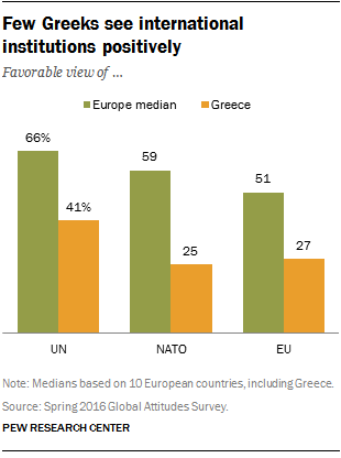 Few Greeks see international institutions positively