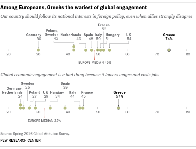 Among Europeans, Greeks are the wariest of global engagement