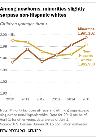 Among newborns, minorities slightly surpass non-Hispanic whites