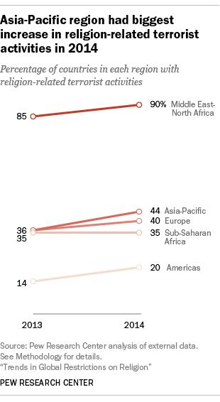 Religion-related terrorist activities 2014
