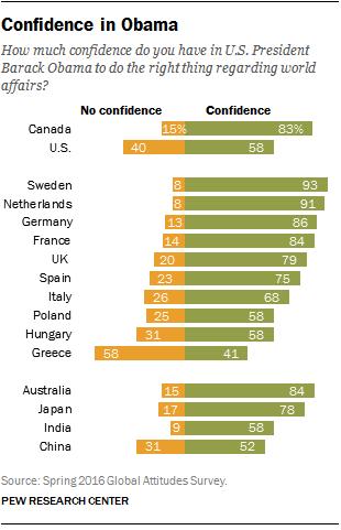 Confidence in Obama