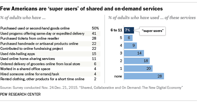 Few Americans are 'super users' of shared and on-demand services