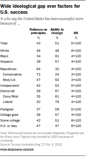 Wide ideological gap over factors for U.S. success