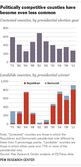 Politically competitive counties have become even less common