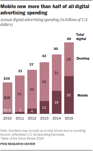 Mobile now more than half of all digital advertising spending