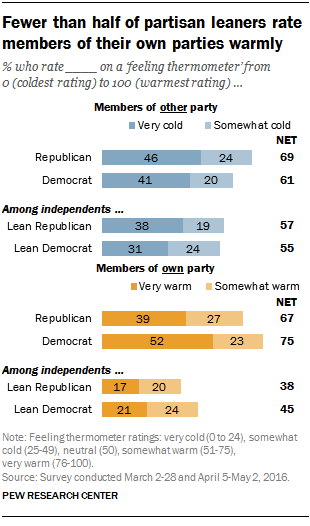 Fewer than half of partisan leaners rate members of their own parties warmly