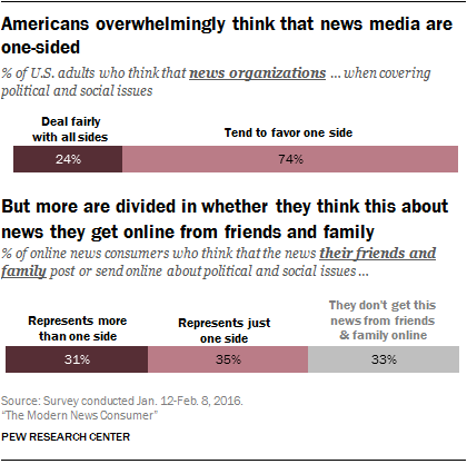 Americans overwhelmingly think that news media are one-sided