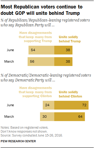 Most Republican voters continue to doubt GOP will unite behind Trump