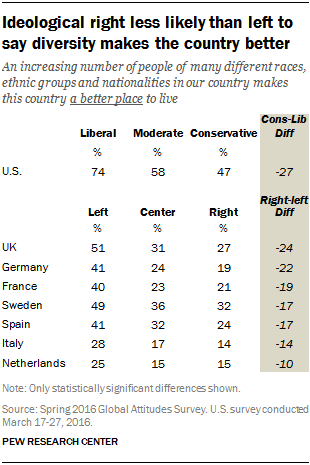 Ideological right less likely than left to say diversity makes the country better