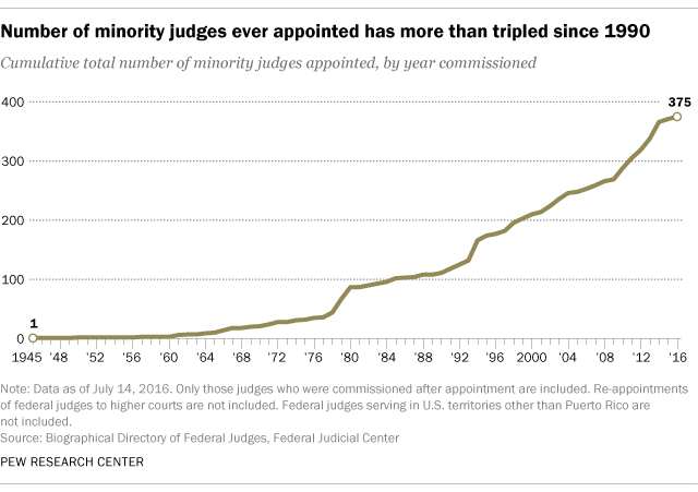 an analysis of the frequency of presidential appointees to the federal appellate court bench Washington — president obama's simultaneous nominations of three judges to fill the nation's most powerful appellate court signals a new chapter in a political battle that's been raging for more.
