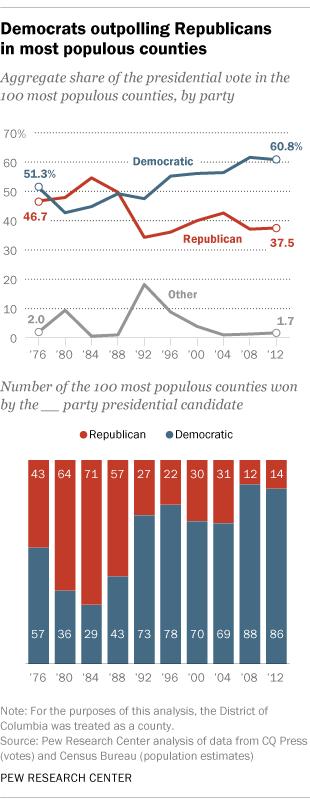 Whos winning the democratic domination